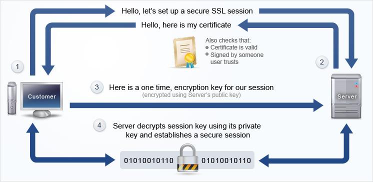 Como funciona SSL